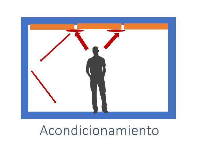 aislamiento y acondicionamiento acústico